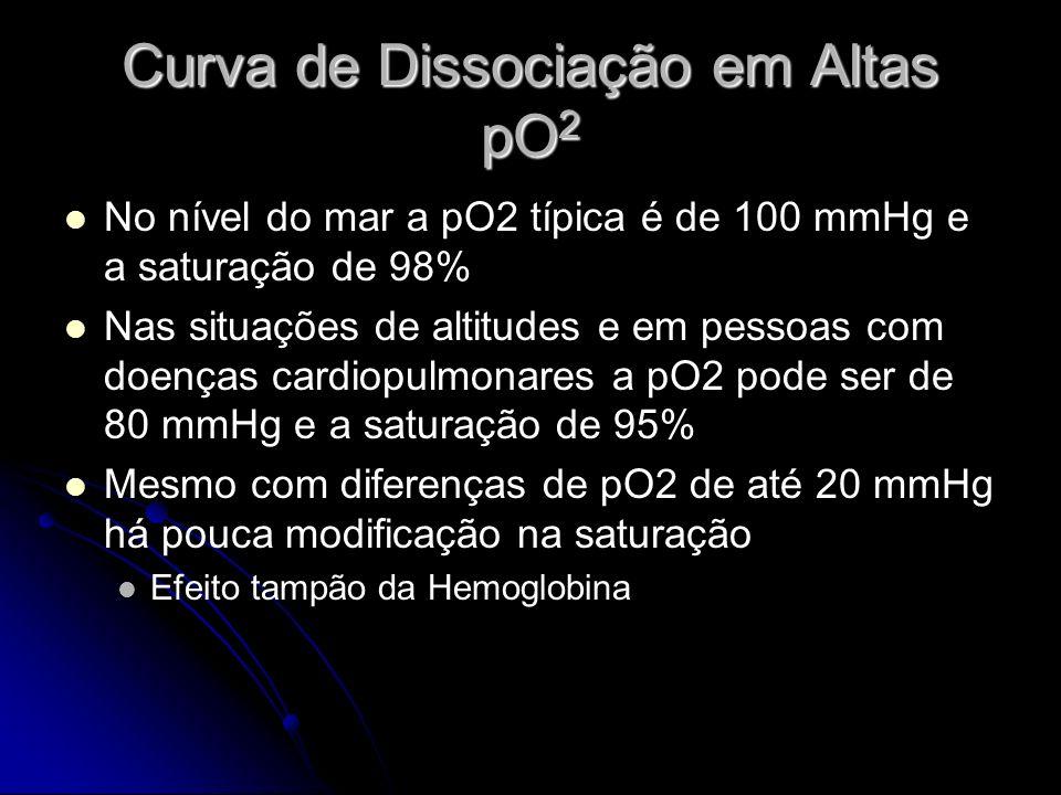 Curva de Dissociação em Altas pO2