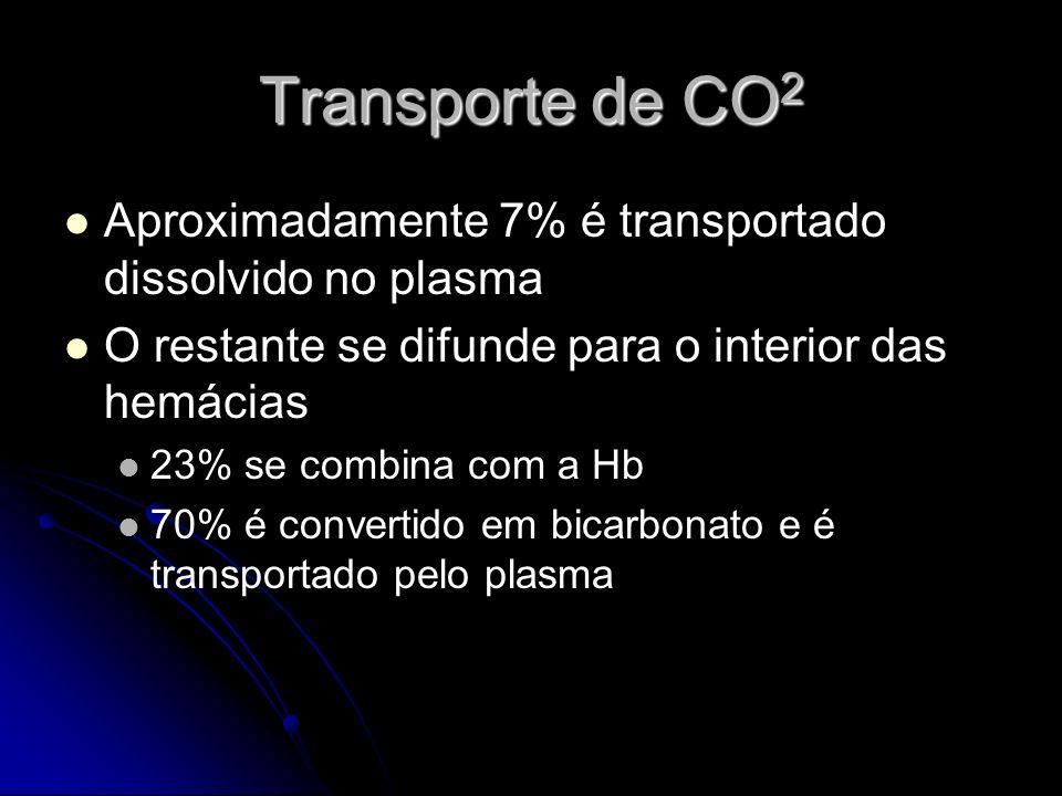 Transporte de CO2 Aproximadamente 7% é transportado dissolvido no plasma. O restante se difunde para o interior das hemácias.