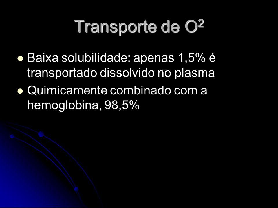 Transporte de O2 Baixa solubilidade: apenas 1,5% é transportado dissolvido no plasma.