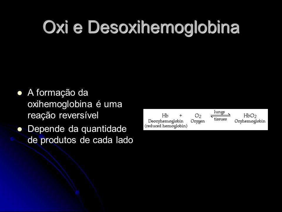 Oxi e Desoxihemoglobina