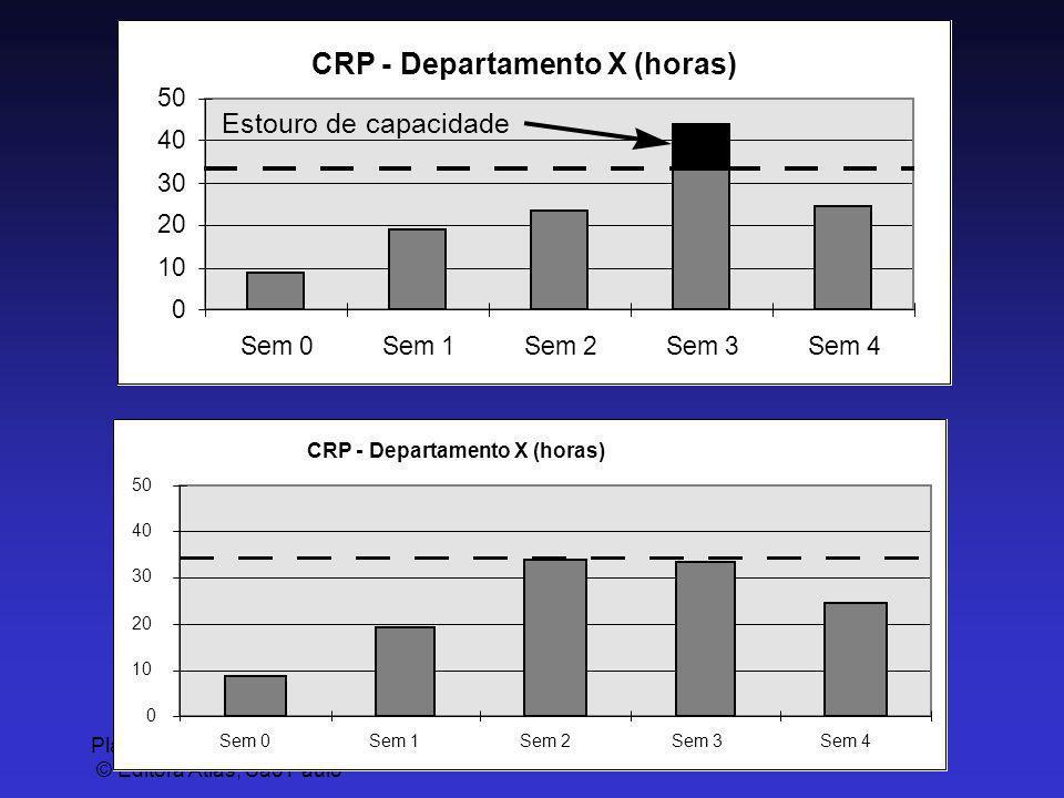 CRP - Departamento X (horas)