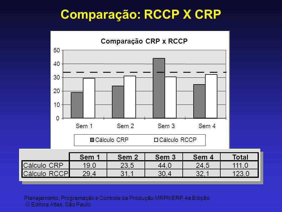 Comparação: RCCP X CRP Comparação CRP x RCCP Total 19,0 23,5 44,0 24,5