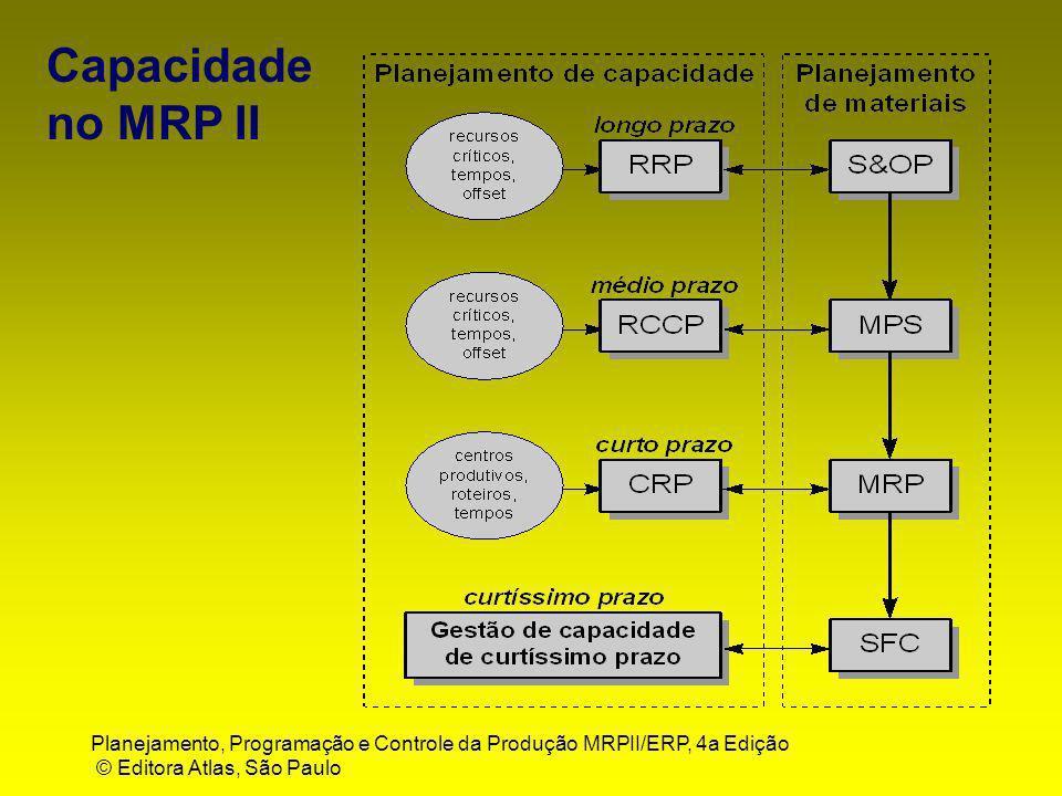 Capacidade no MRP II