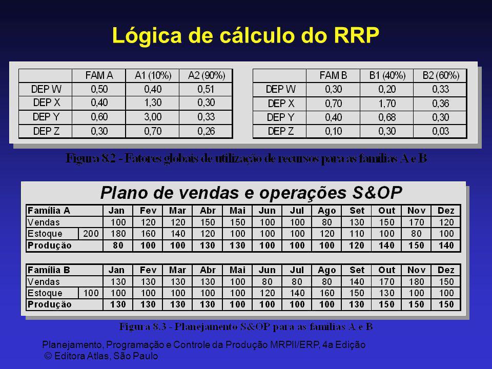 Lógica de cálculo do RRP