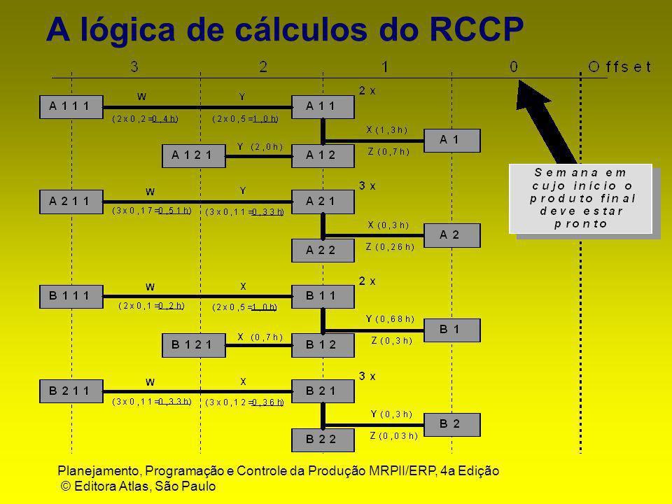 A lógica de cálculos do RCCP