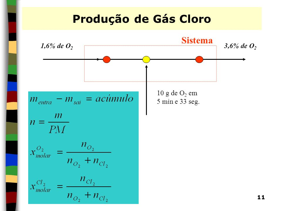 Produção de Gás Cloro Sistema 1,6% de O2 3,6% de O2 10 g de O2 em