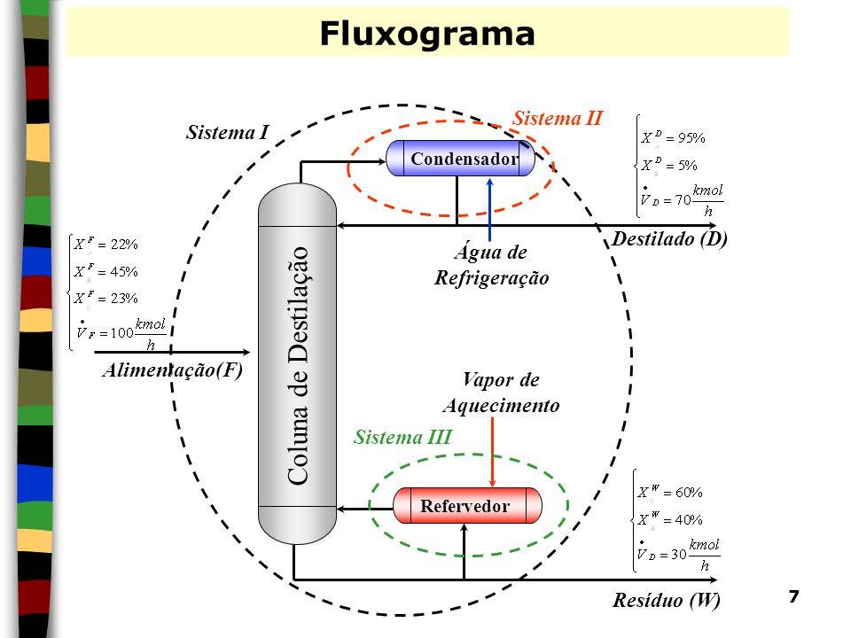 Fluxograma Coluna de Destilação Sistema II Sistema I Destilado (D)