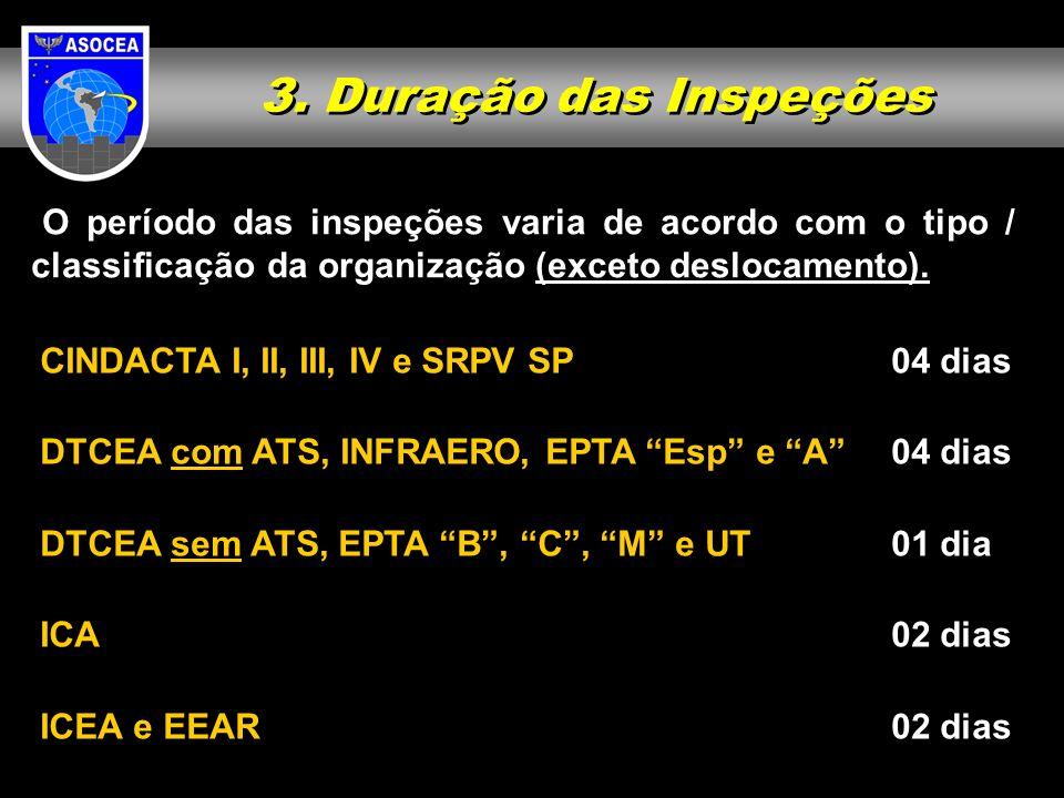 3. Duração das Inspeções O período das inspeções varia de acordo com o tipo / classificação da organização (exceto deslocamento).
