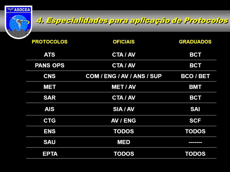 4. Especialidades para aplicação de Protocolos