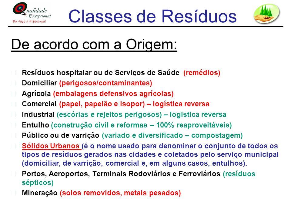 Classes de Resíduos De acordo com a Origem: