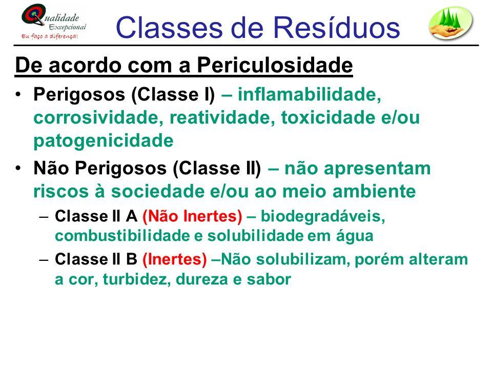 Classes de Resíduos De acordo com a Periculosidade