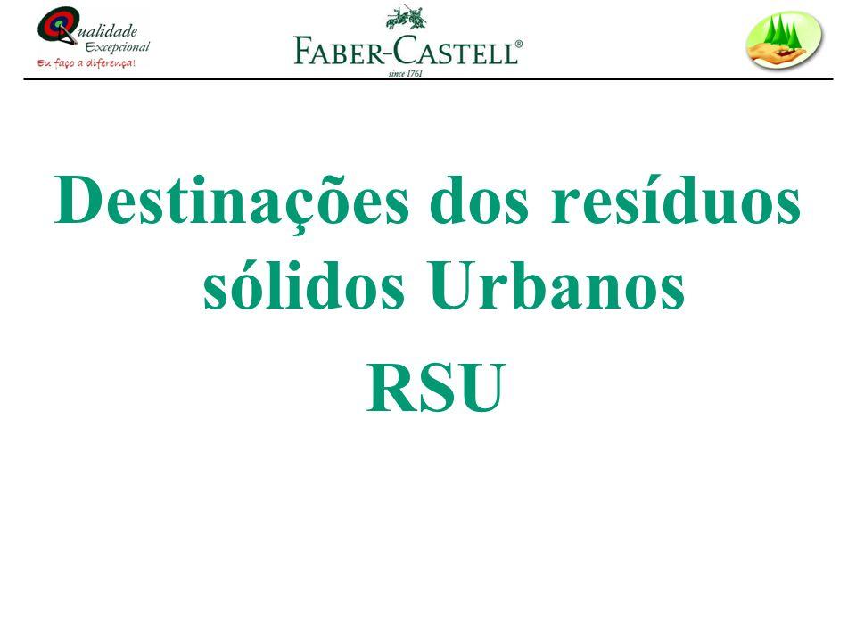 Destinações dos resíduos sólidos Urbanos RSU