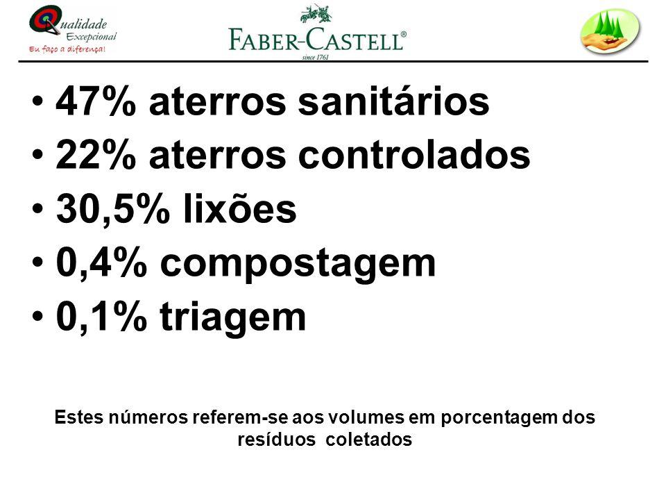 47% aterros sanitários 22% aterros controlados 30,5% lixões