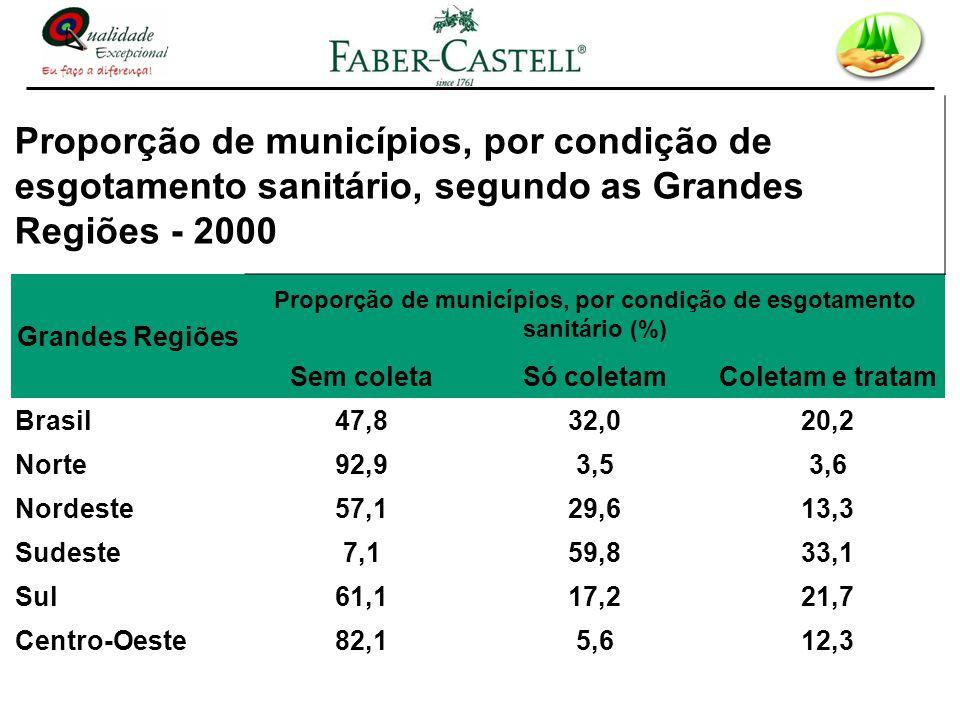 Proporção de municípios, por condição de esgotamento sanitário (%)
