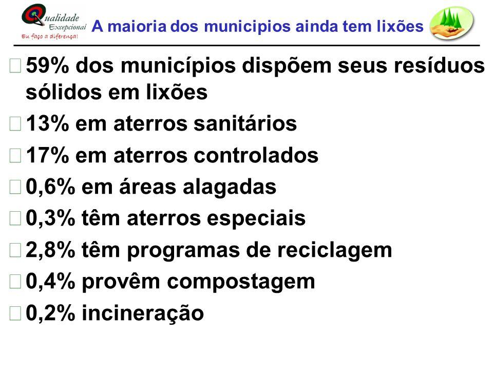 A maioria dos municipios ainda tem lixões