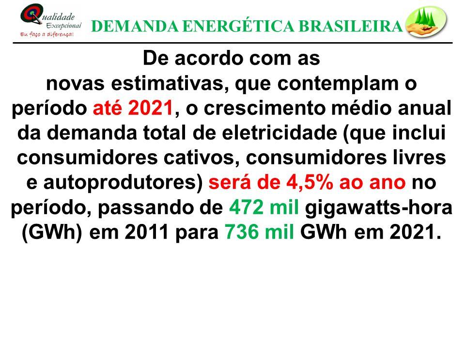DEMANDA ENERGÉTICA BRASILEIRA