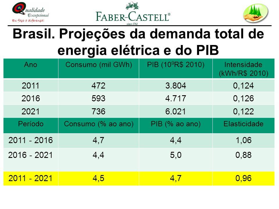 Brasil. Projeções da demanda total de energia elétrica e do PIB