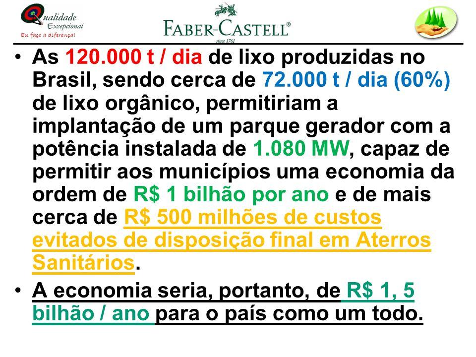 As 120. 000 t / dia de lixo produzidas no Brasil, sendo cerca de 72