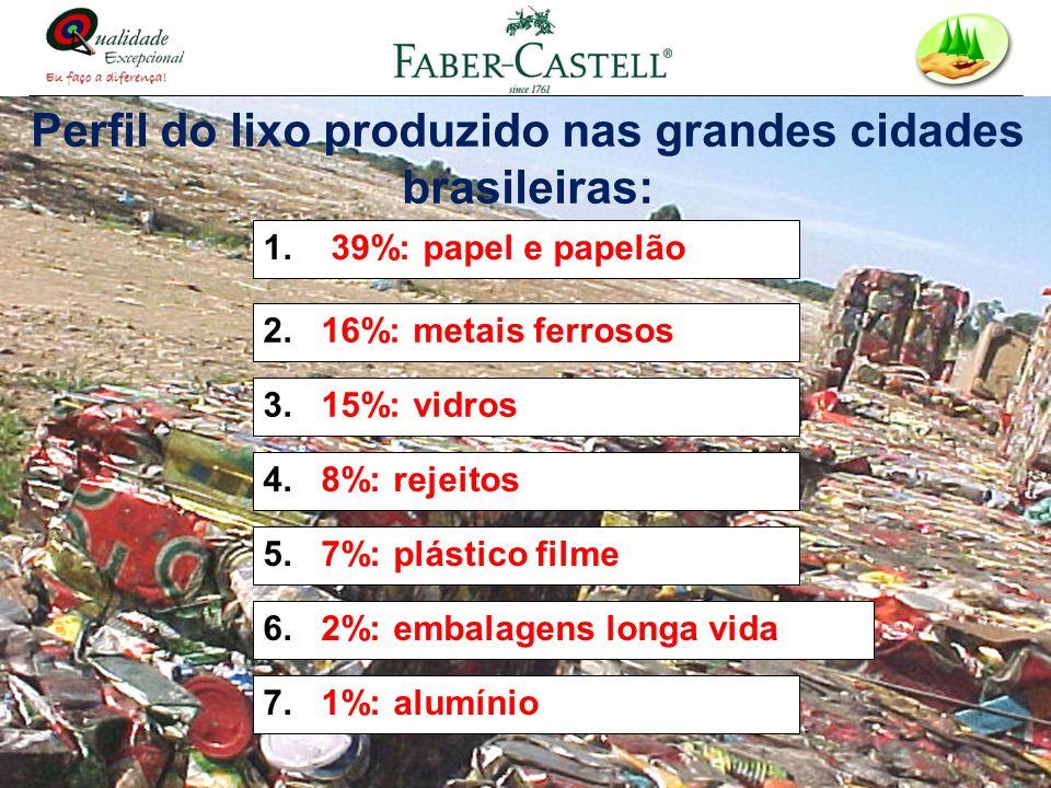 Perfil do lixo produzido nas grandes cidades brasileiras:
