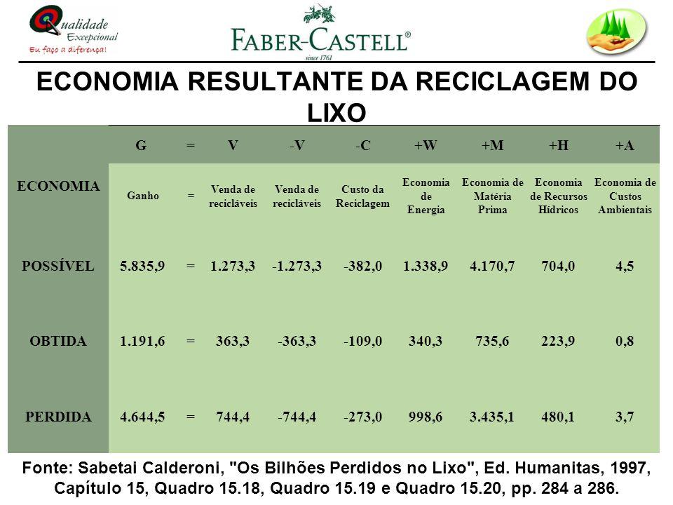 ECONOMIA RESULTANTE DA RECICLAGEM DO LIXO