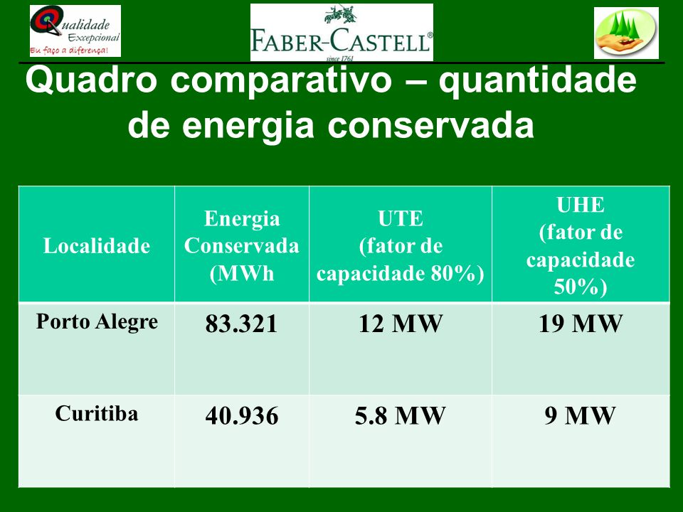 Quadro comparativo – quantidade de energia conservada
