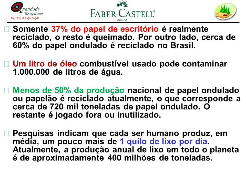Somente 37% do papel de escritório é realmente reciclado, o resto é queimado. Por outro lado, cerca de 60% do papel ondulado é reciclado no Brasil.