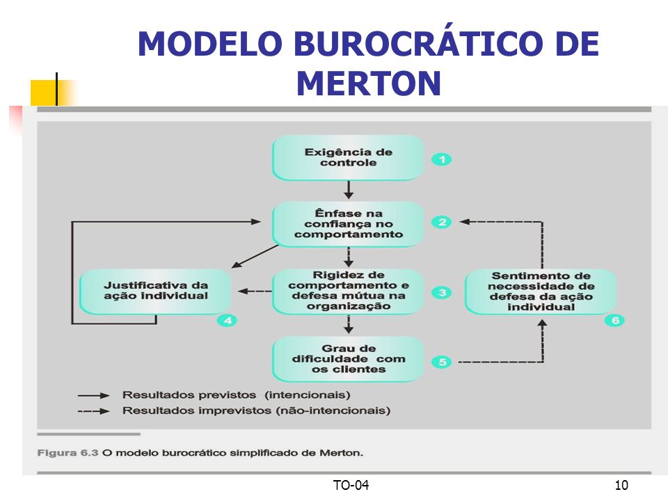 MODELO BUROCRÁTICO DE MERTON