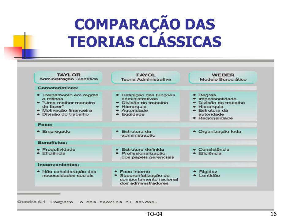 COMPARAÇÃO DAS TEORIAS CLÁSSICAS