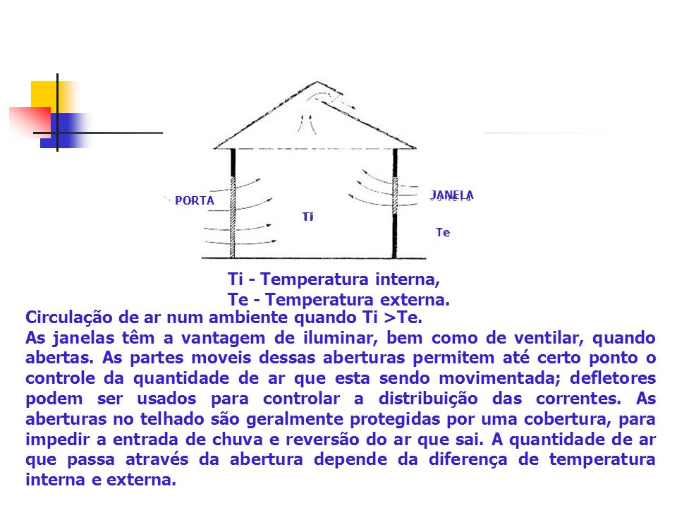 Ti - Temperatura interna, Te - Temperatura externa.