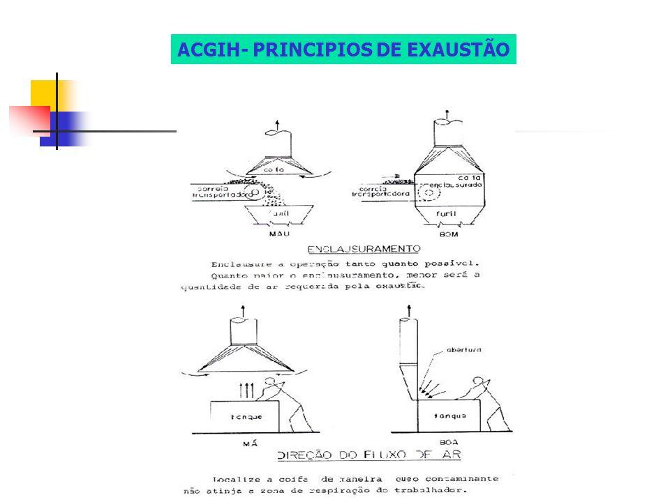ACGIH- PRINCIPIOS DE EXAUSTÃO