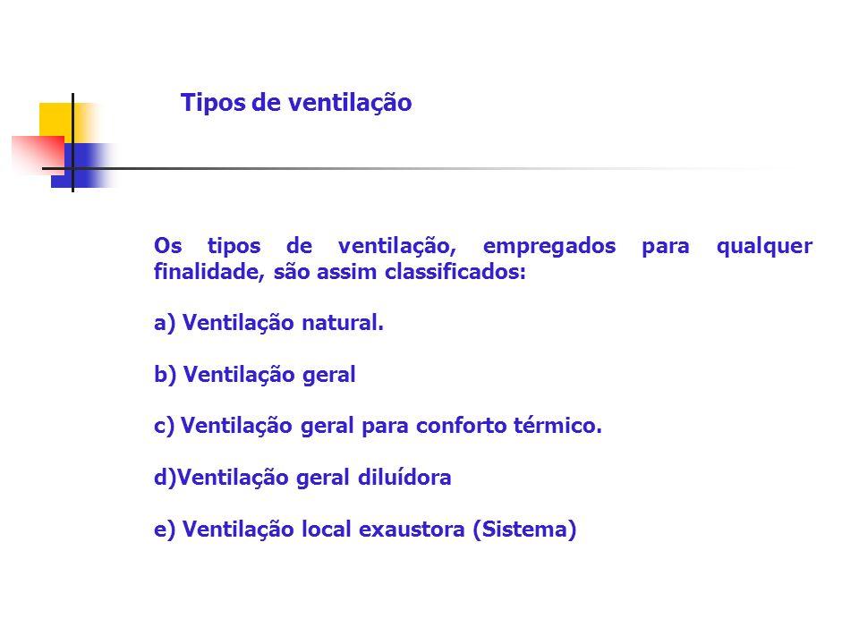 Tipos de ventilação Os tipos de ventilação, empregados para qualquer finalidade, são assim classificados: