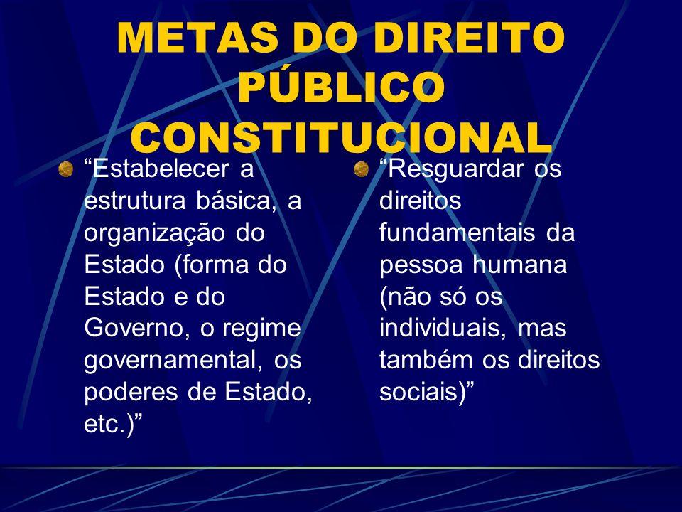 METAS DO DIREITO PÚBLICO CONSTITUCIONAL