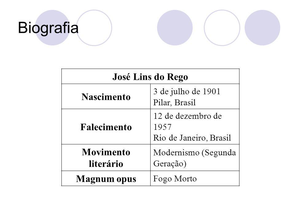 Biografia José Lins do Rego Nascimento Falecimento Movimento literário