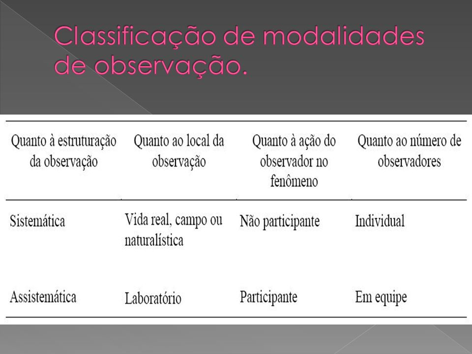 Classificação de modalidades de observação.