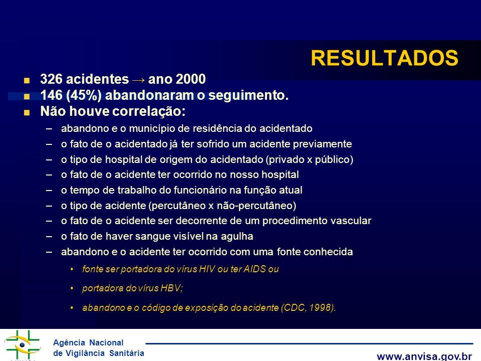 RESULTADOS 326 acidentes → ano 2000