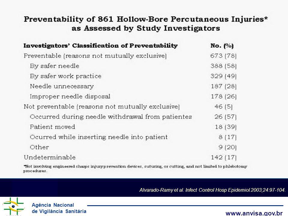 Alvarado-Ramy et al. Infect Control Hosp Epidemiol.2003;24:97-104.