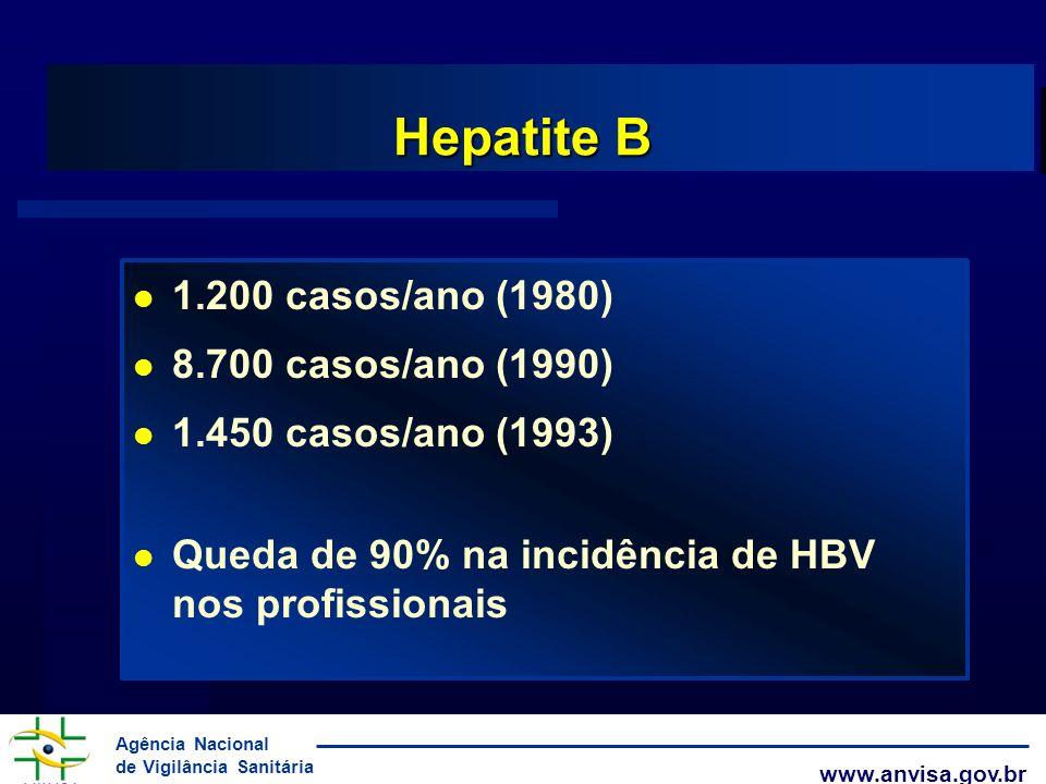 Hepatite B 1.200 casos/ano (1980) 8.700 casos/ano (1990)