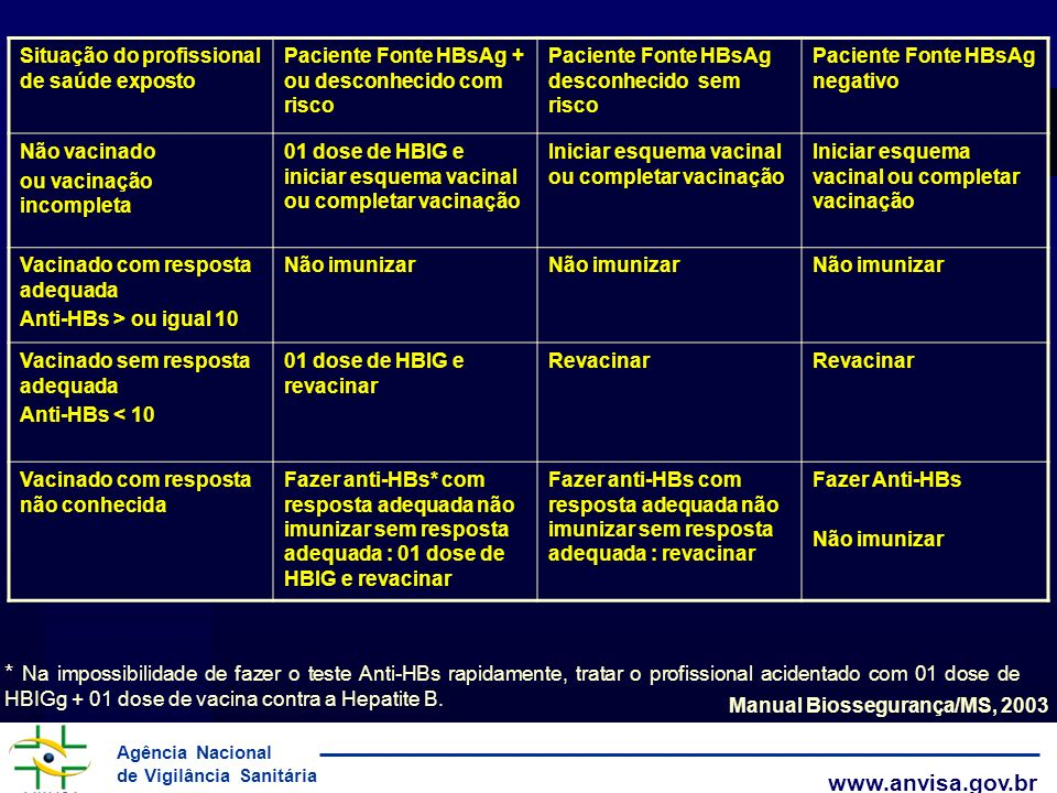 Manual Biossegurança/MS, 2003