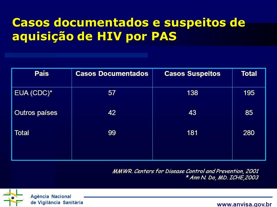 Casos documentados e suspeitos de aquisição de HIV por PAS