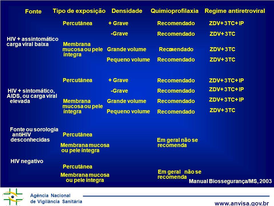 Regime antiretroviral Manual Biossegurança/MS, 2003