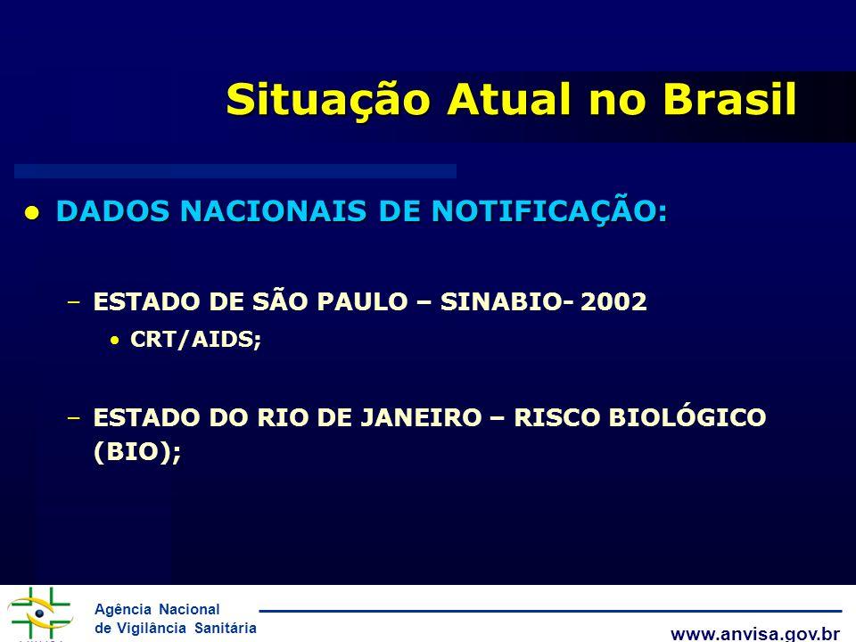 Situação Atual no Brasil