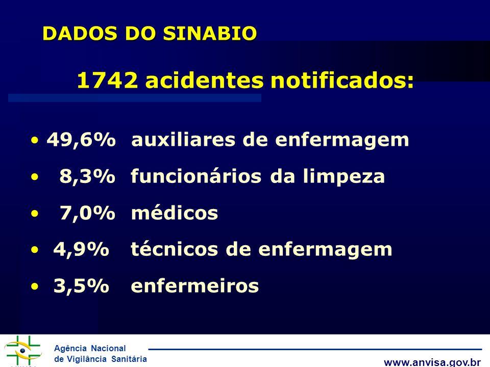 1742 acidentes notificados: