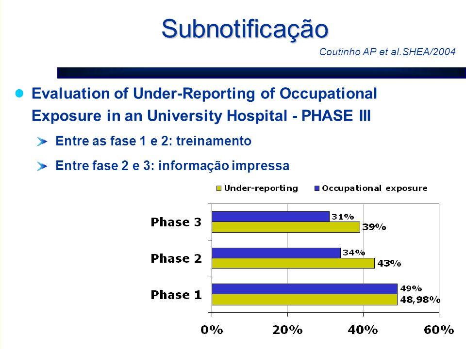 Subnotificação Coutinho AP et al.SHEA/2004. Evaluation of Under-Reporting of Occupational Exposure in an University Hospital - PHASE III.