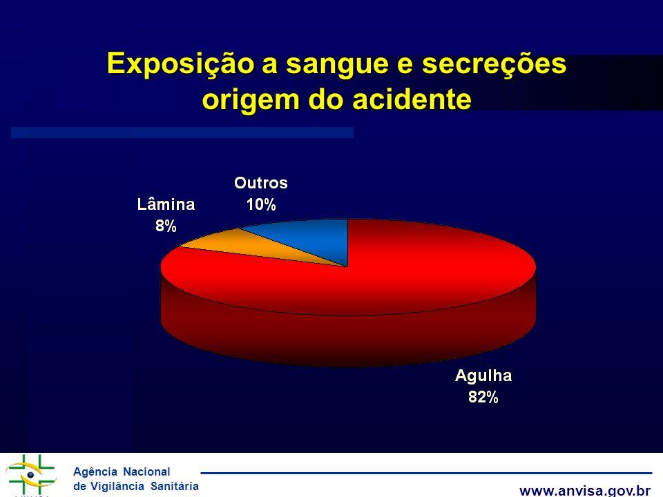 Exposição a sangue e secreções origem do acidente