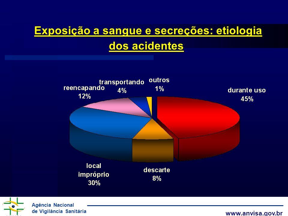 Exposição a sangue e secreções: etiologia dos acidentes