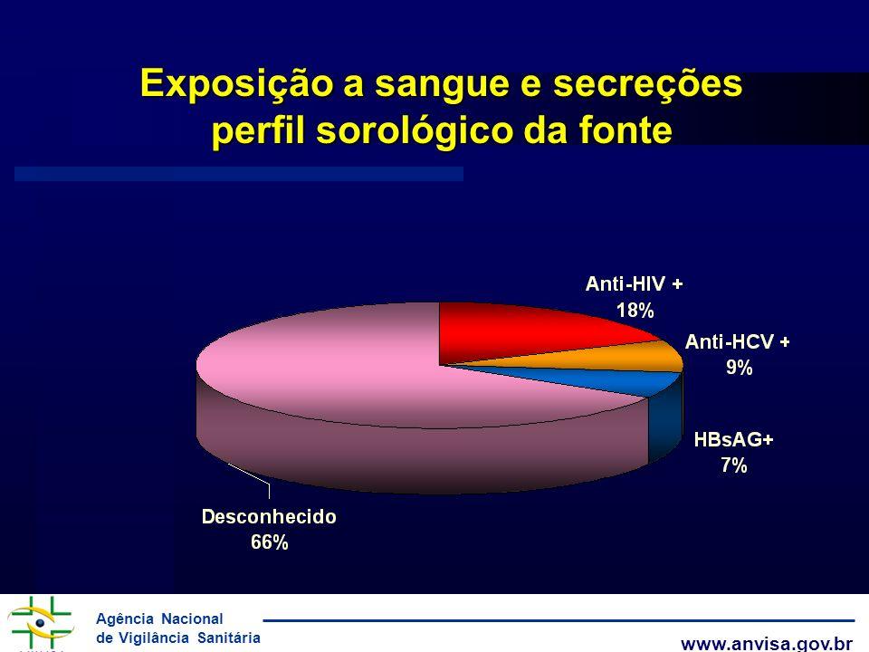Exposição a sangue e secreções perfil sorológico da fonte