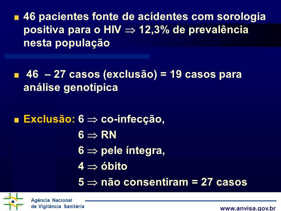 46 pacientes fonte de acidentes com sorologia positiva para o HIV  12,3% de prevalência nesta população