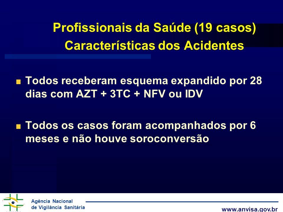Profissionais da Saúde (19 casos) Características dos Acidentes