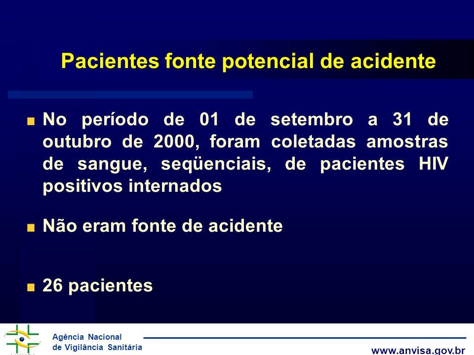 Pacientes fonte potencial de acidente