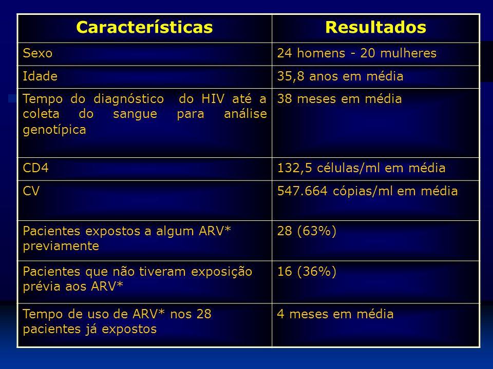 Características Resultados